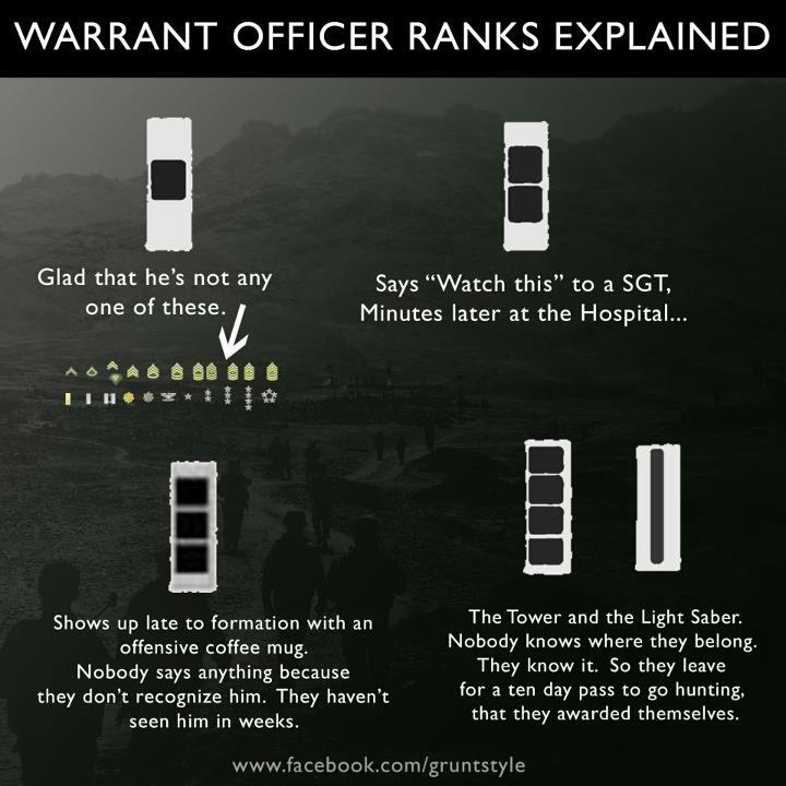 Warrant Officer Ranks