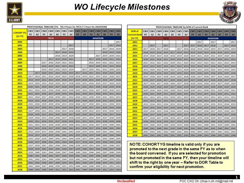 WO Timeline
